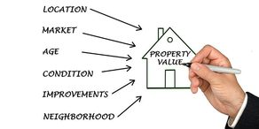 Market Value of Property